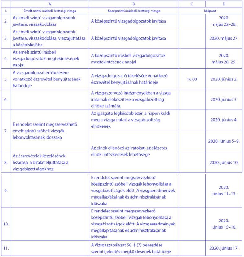 A 2020. évi május-júniusi írásbeli érettségi vizsgák / Egyéb eljárási határidők, határnapok